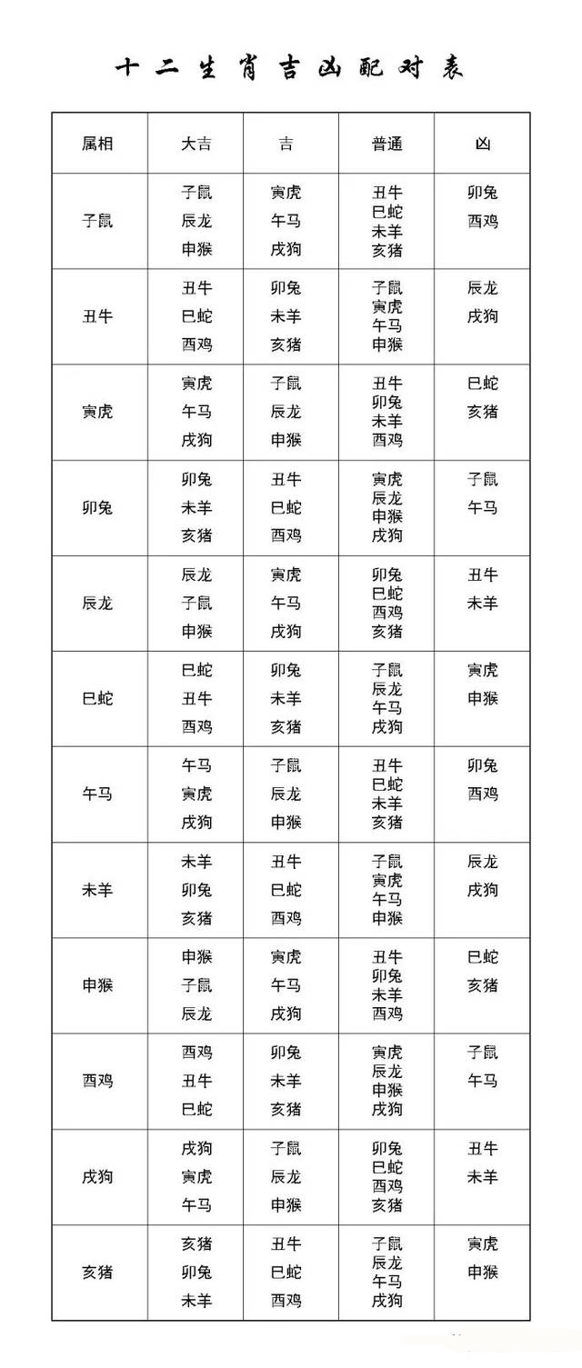 最准的12生肖配对查询表 十二生肖最佳配对表格